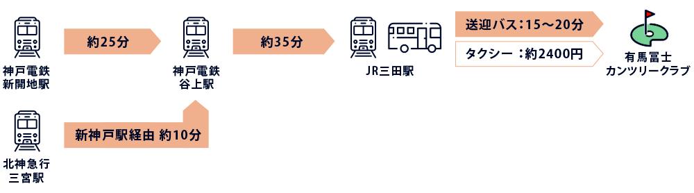 三宮・新開地方面からの電車バス所要時間