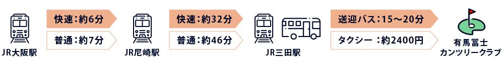 大阪方面から電車の電車バス所要時間
